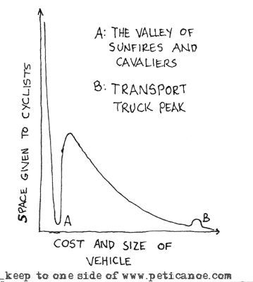 too small to see on the graph: the tiny upward blip associated with SUV's that have bikes on the back and/or mud on the sides